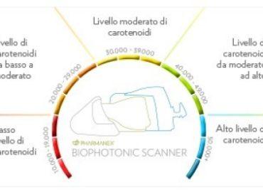 Scaner biofotonic